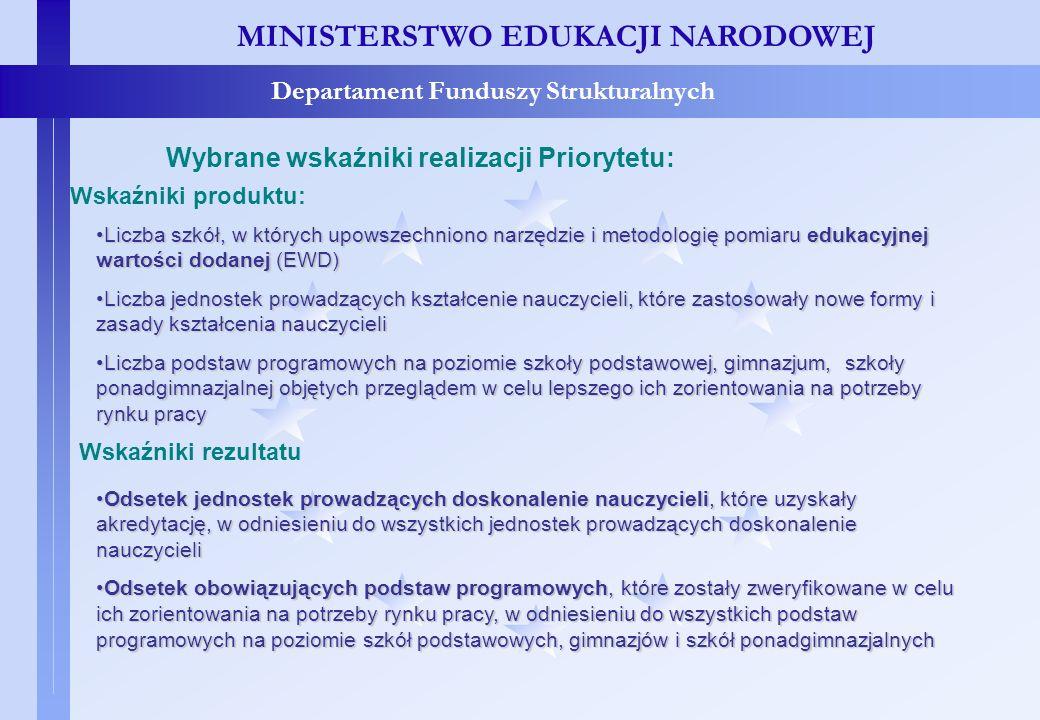 Wskaźniki realizacji Priorytetu III