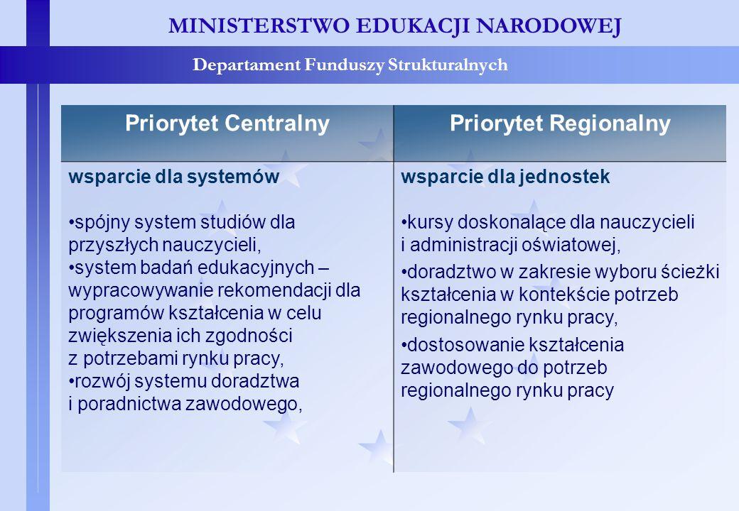 Priorytet centralny i regionalny - porównanie