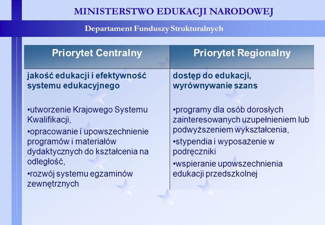 Priorytet centralny i regionalny – porównanie – c.d.