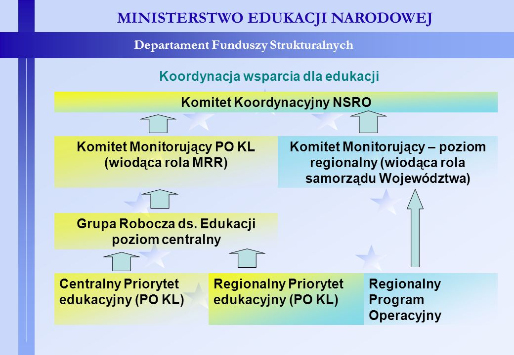 Koordynacja wsparcia dla edukacji