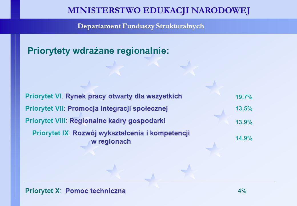 Priorytety wdrażane regionalnie