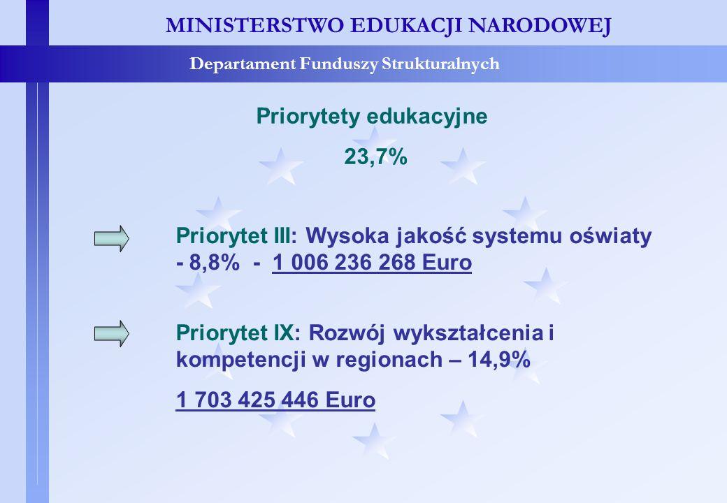 Priorytety edukacyjne - alokacja