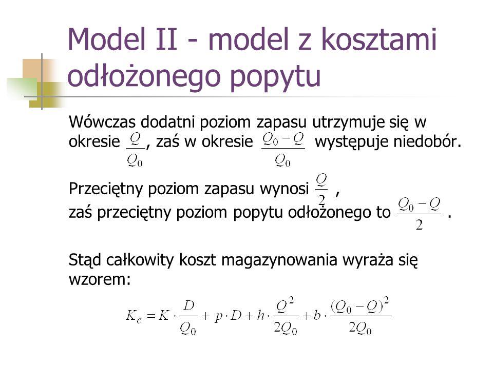 Model II - model z kosztami odłożonego popytu