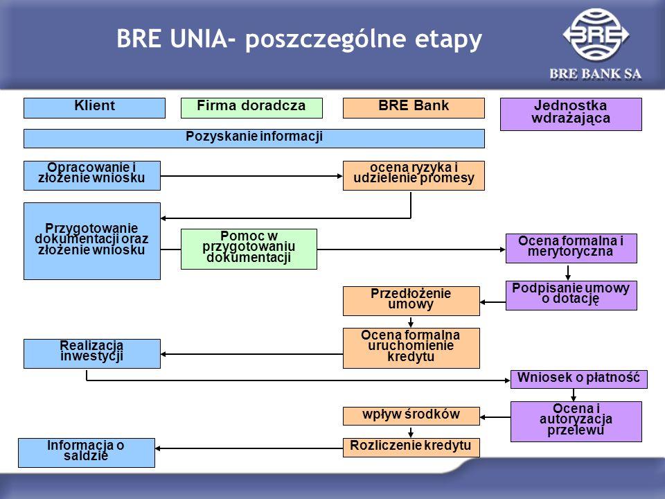 BRE UNIA- poszczególne etapy