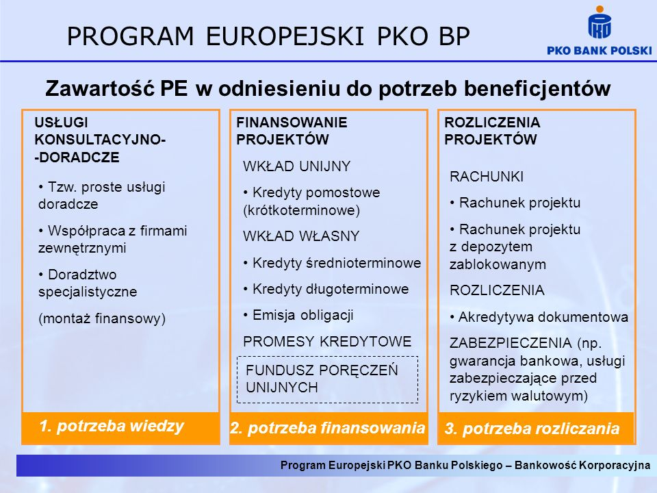 Zawartość PE w odniesieniu do potrzeb beneficjentów