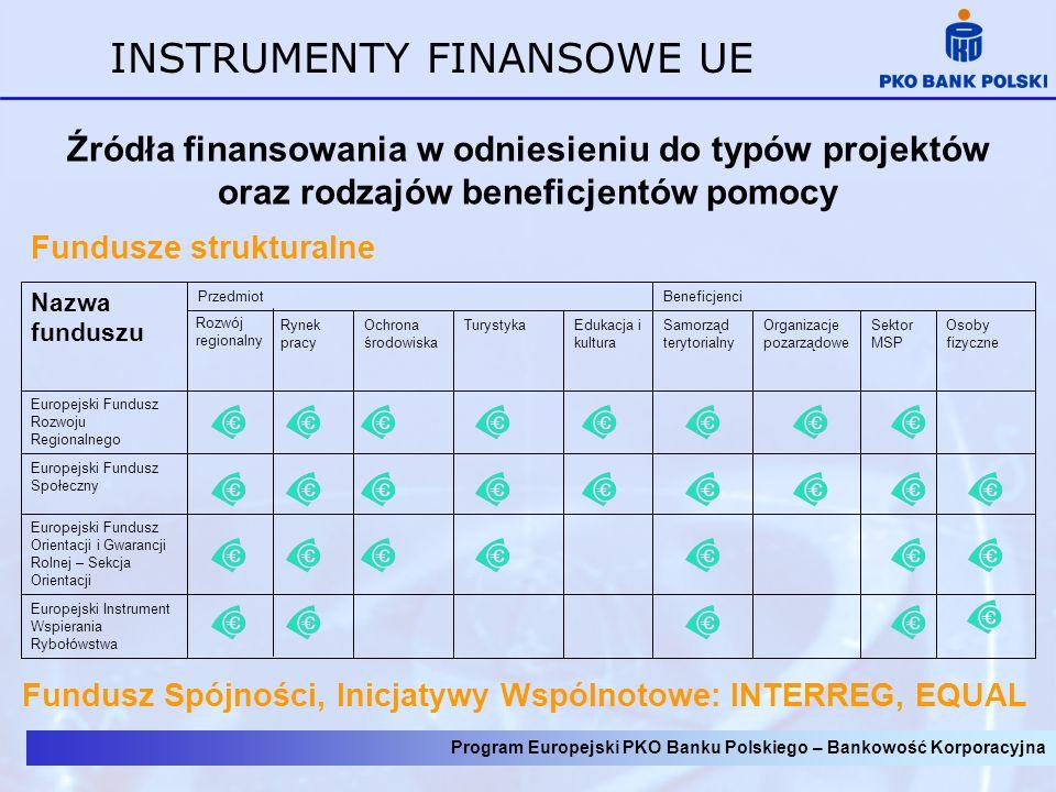 INSTRUMENTY FINANSOWE UE