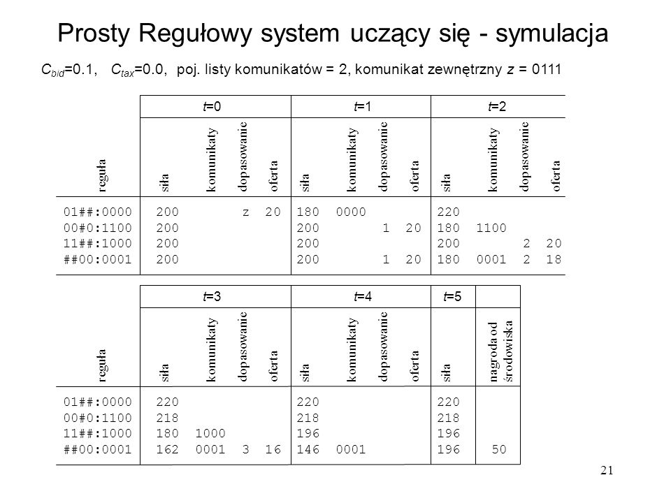 Prosty Regułowy system uczący się - symulacja
