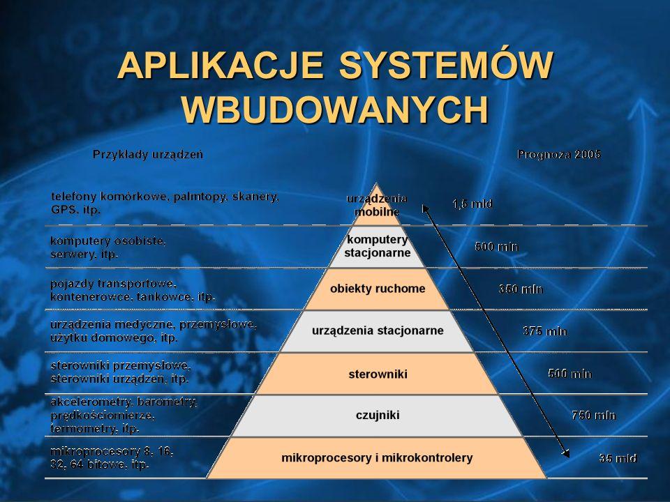 APLIKACJE SYSTEMÓW WBUDOWANYCH