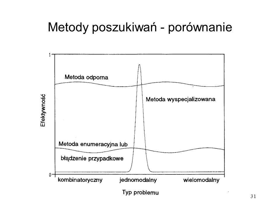 Metody poszukiwań - porównanie
