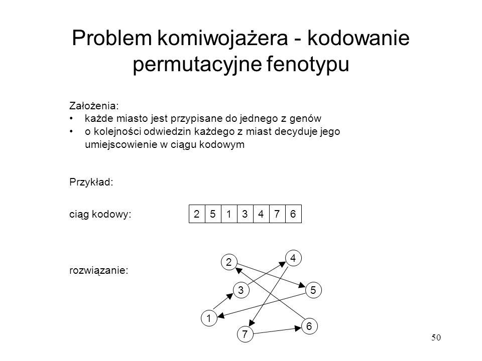 Problem komiwojażera - kodowanie permutacyjne fenotypu