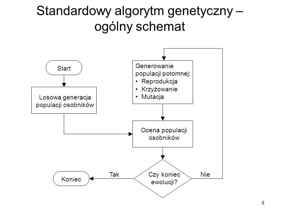 Standardowy algorytm genetyczny – ogólny schemat
