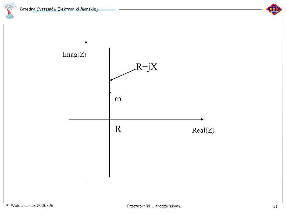 R+jX Real(Z) Imag(Z) R w