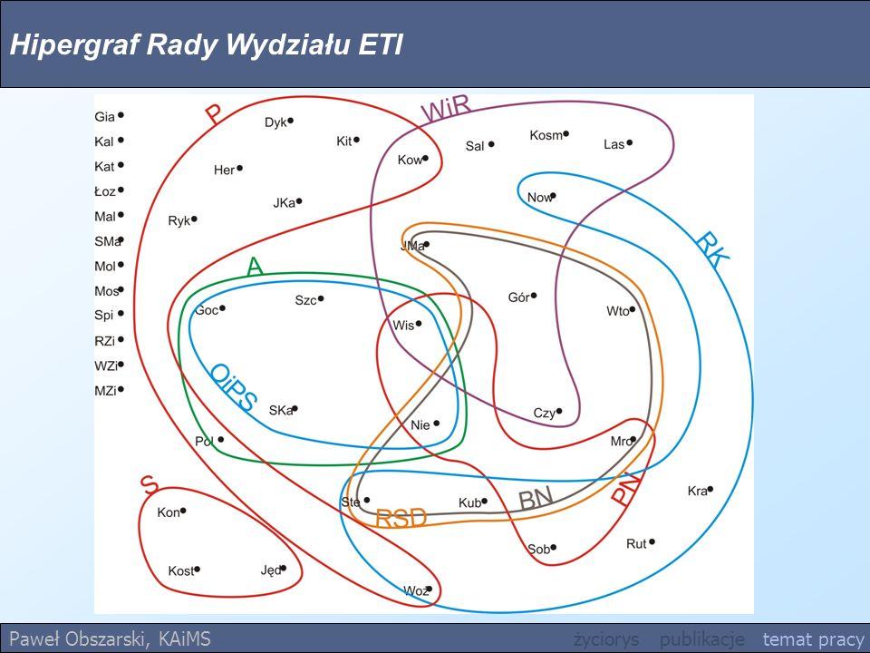 Hipergraf Rady Wydziału ETI