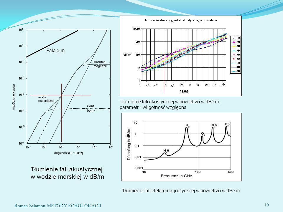 Tłumienie fali akustycznej w wodzie morskiej w dB/m