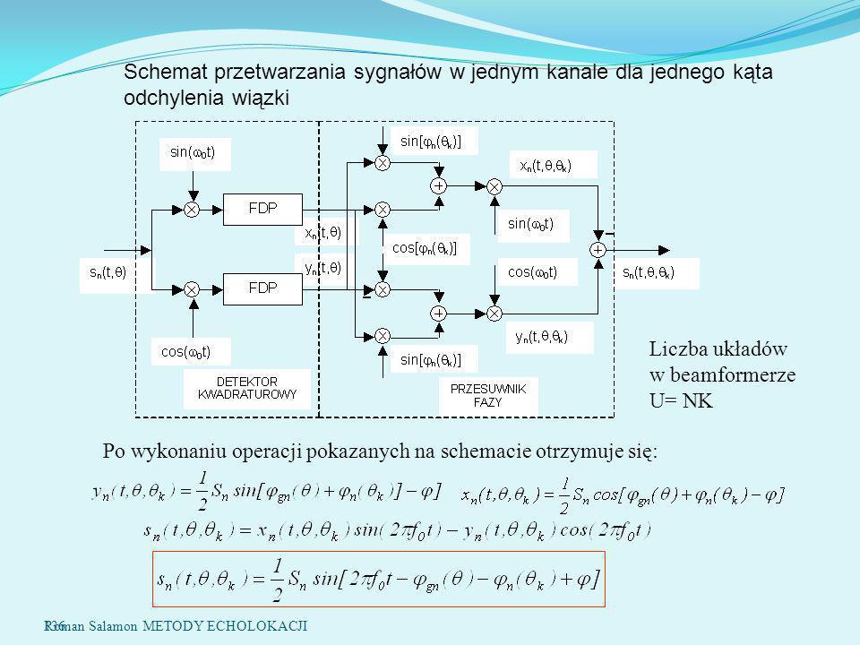 Liczba układów w beamformerze U= NK