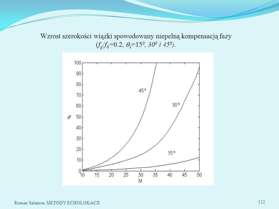 Wzrost szerokości wiązki spowodowany niepełną kompensacją fazy (fg/f0=0.2, k=150, 300 i 450).