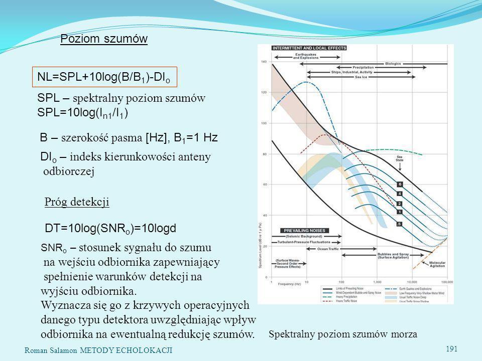 SPL – spektralny poziom szumów SPL=10log(In1/I1)
