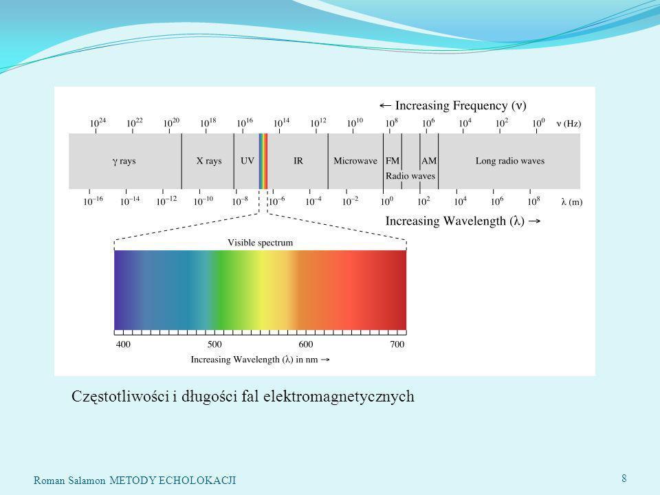Częstotliwości i długości fal elektromagnetycznych