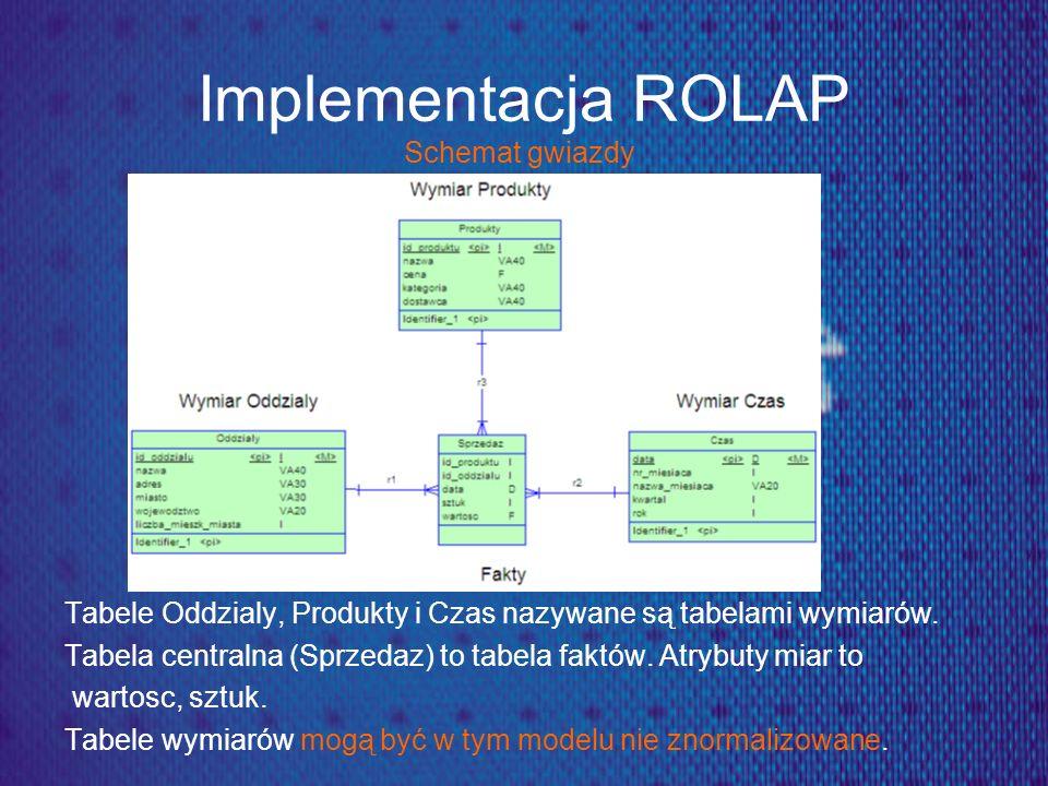 Implementacja ROLAP Schemat gwiazdy