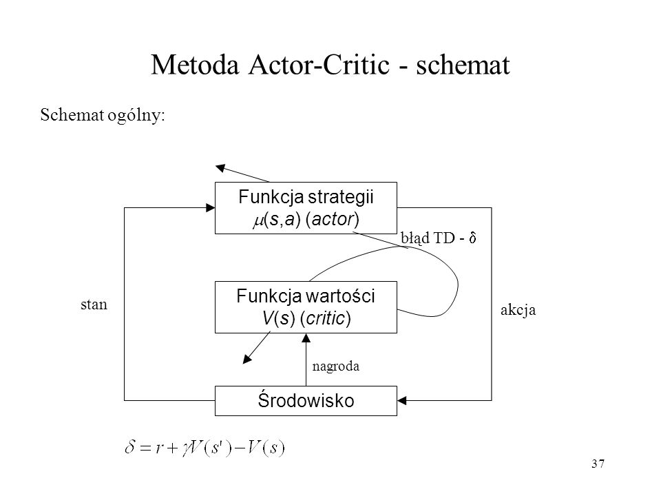 Metoda Actor-Critic - schemat