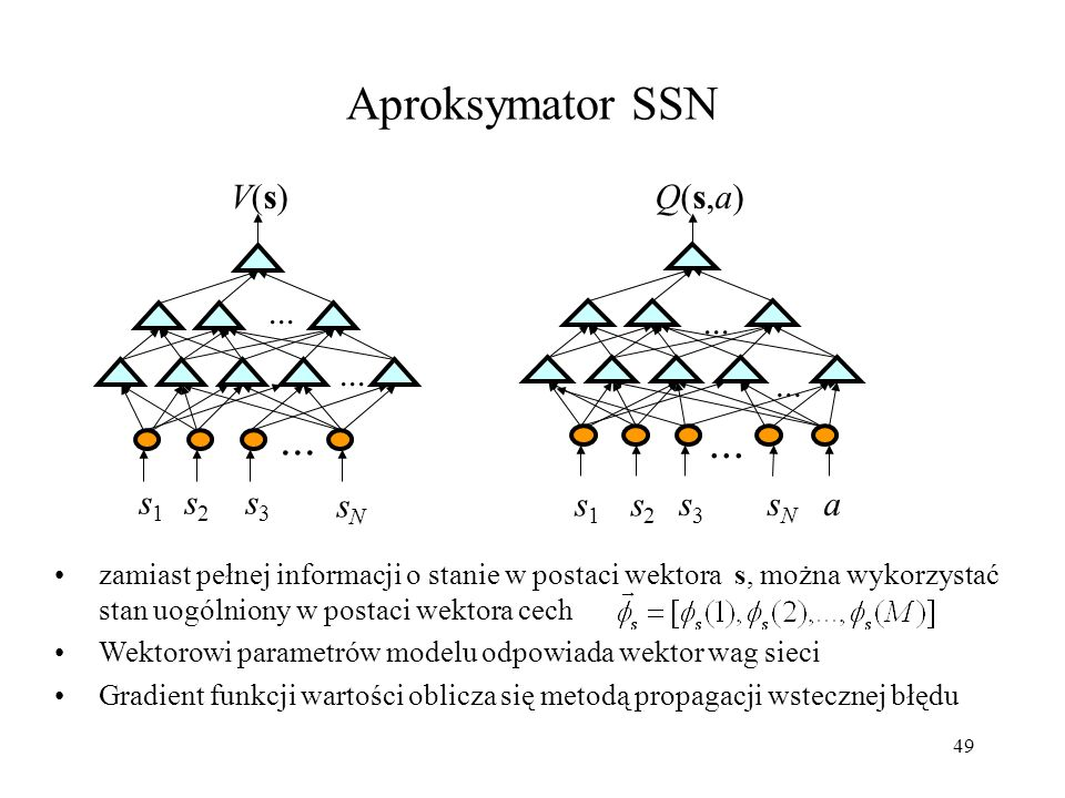 Aproksymator SSN ... V(s) ... Q(s,a) s1 s2 s3 sN a ... ... s1 s2 s3 sN