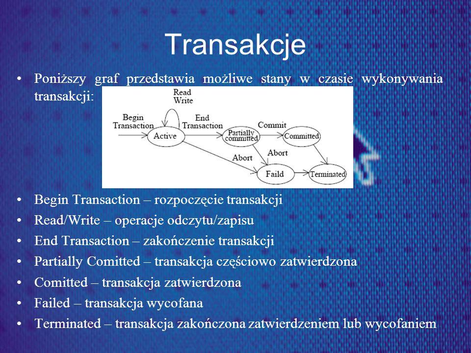 Transakcje Poniższy graf przedstawia możliwe stany w czasie wykonywania transakcji: Begin Transaction – rozpoczęcie transakcji.