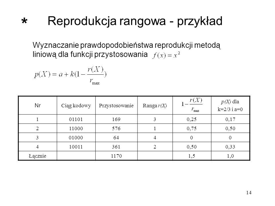 Reprodukcja rangowa - przykład