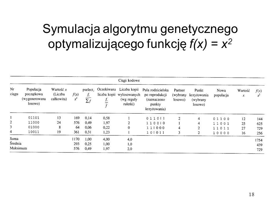 Symulacja algorytmu genetycznego optymalizującego funkcję f(x) = x2