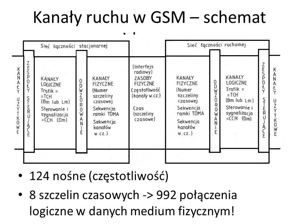 Kanały ruchu w GSM – schemat ideowy