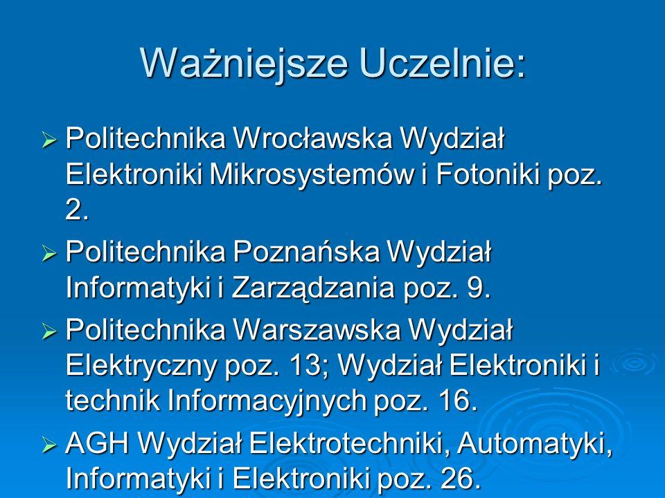 Ważniejsze Uczelnie: Politechnika Wrocławska Wydział Elektroniki Mikrosystemów i Fotoniki poz. 2.