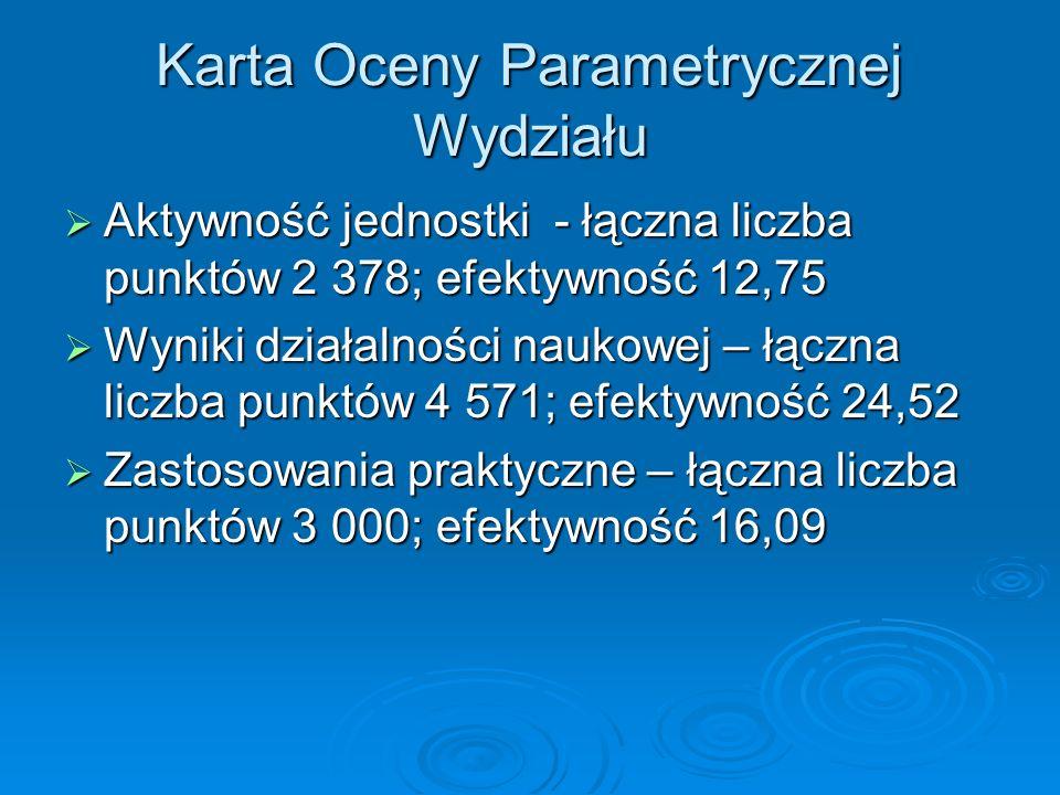 Karta Oceny Parametrycznej Wydziału