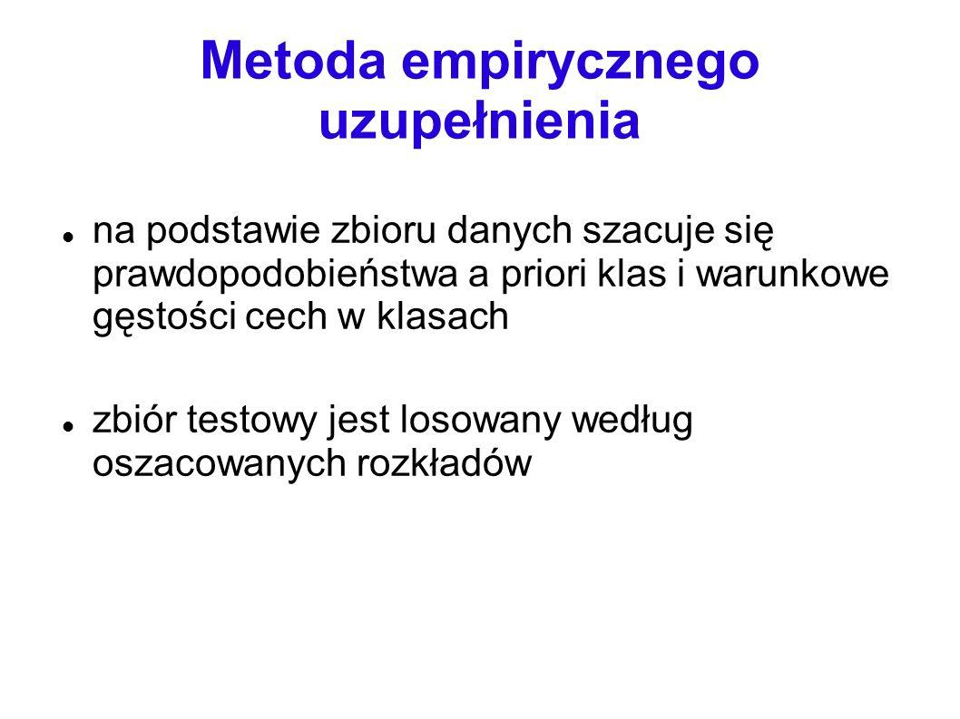 Metoda empirycznego uzupełnienia