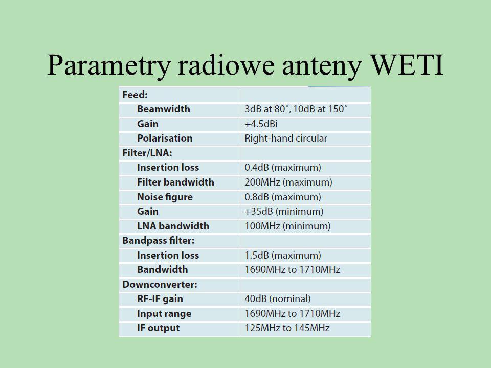 Parametry radiowe anteny WETI