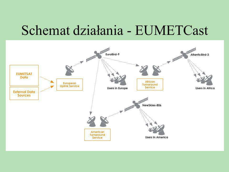 Schemat działania - EUMETCast