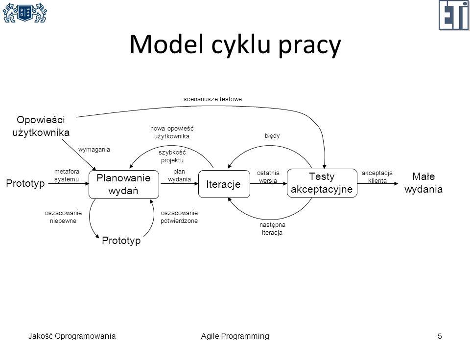 Model cyklu pracy Opowieści użytkownika Planowanie wydań Iteracje
