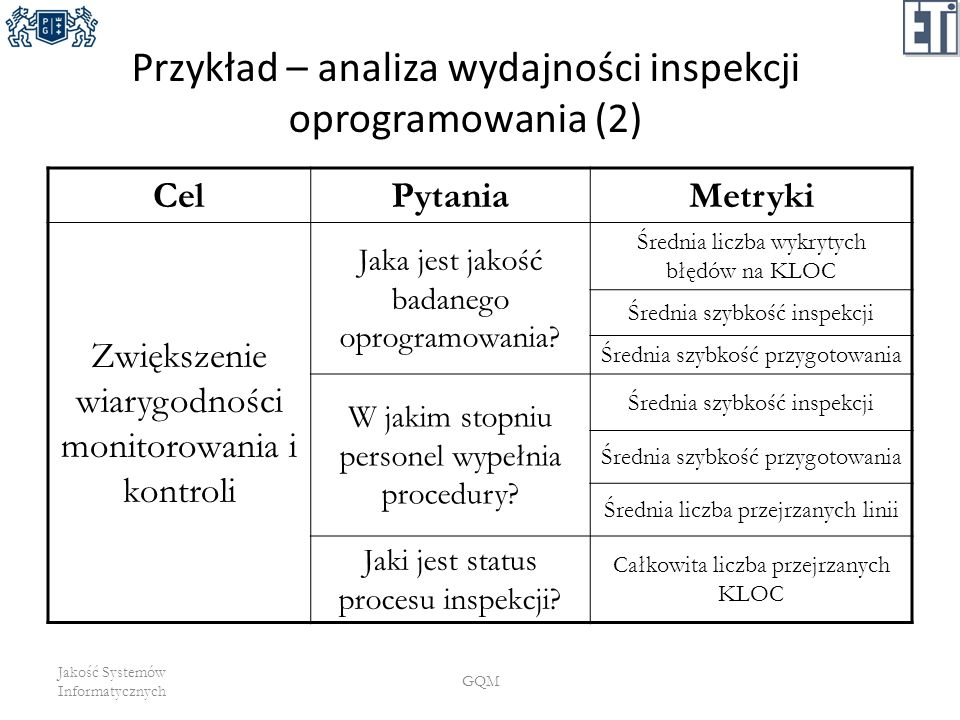 Przykład – analiza wydajności inspekcji oprogramowania (2)