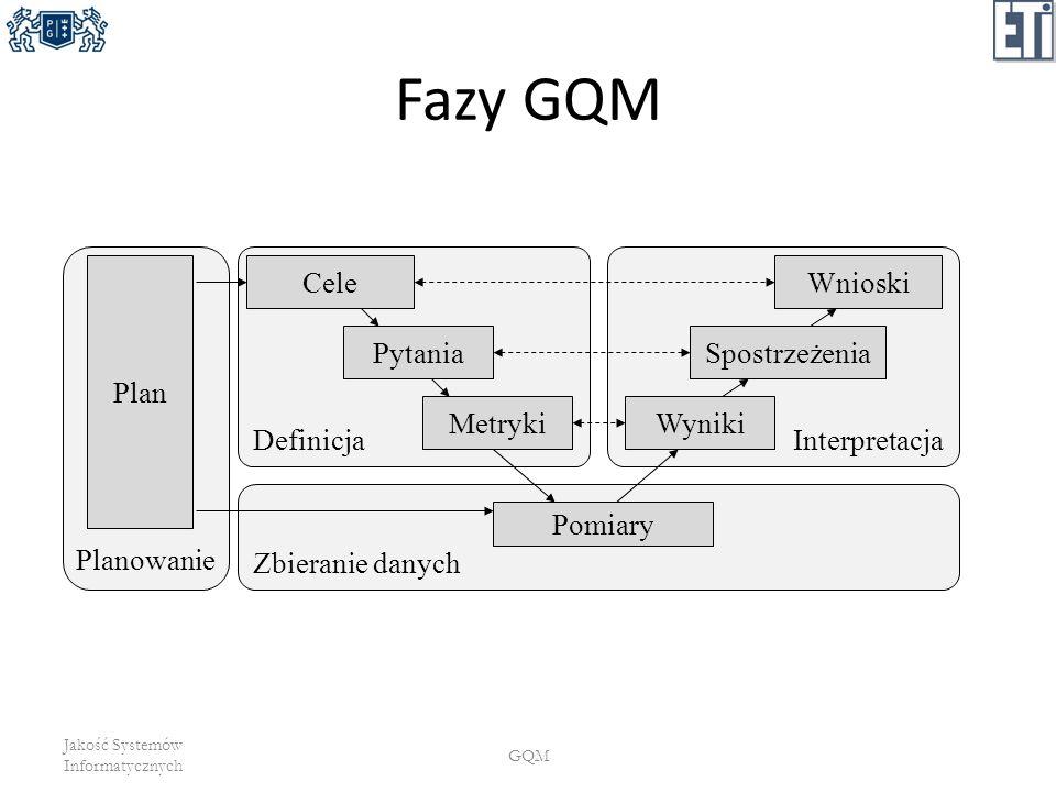 Fazy GQM Planowanie Definicja Interpretacja Plan Cele Wnioski Pytania