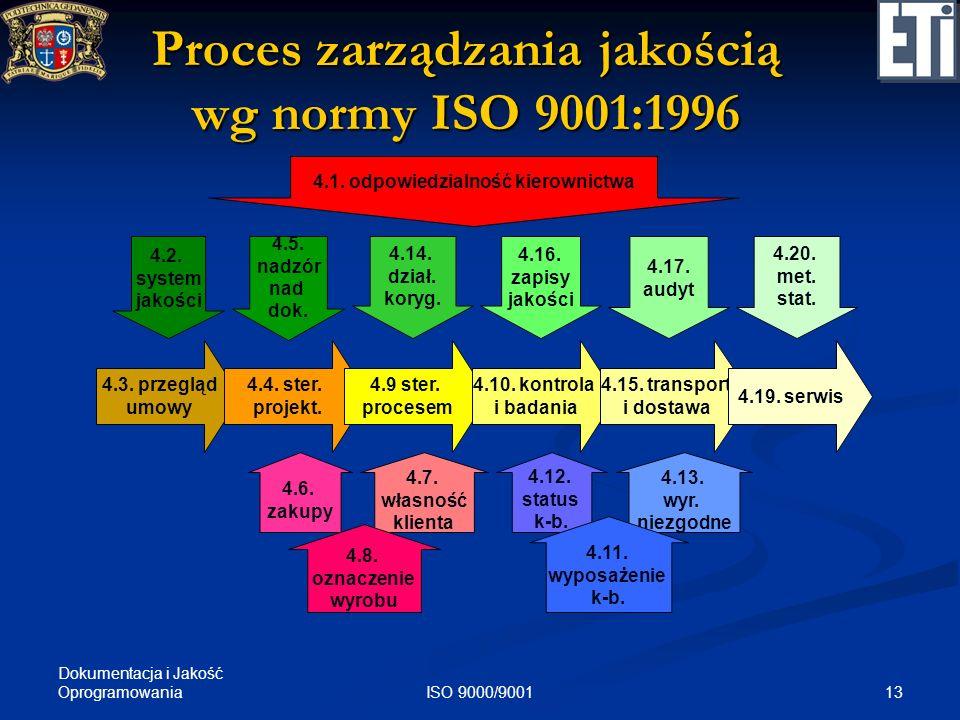 Proces zarządzania jakością wg normy ISO 9001:1996