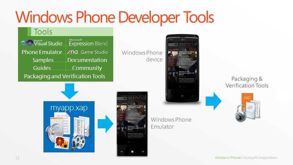 Windows Phone Developer Tools