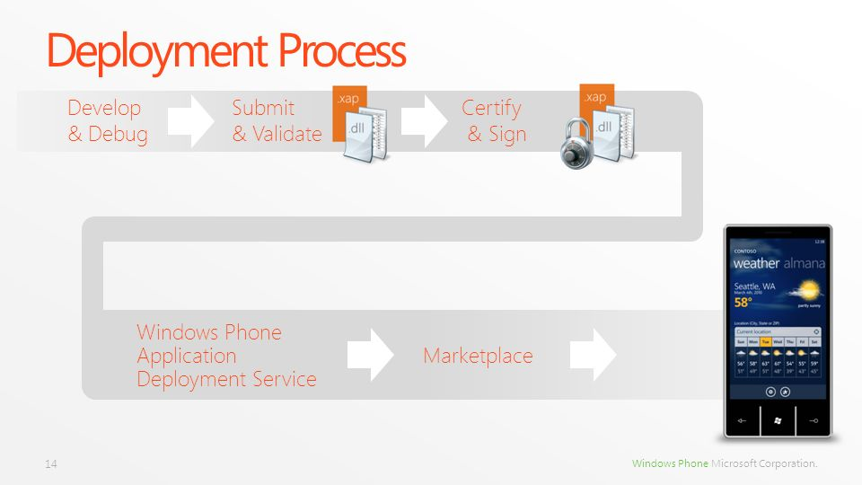 Deployment Process Develop & Debug Submit & Validate Certify & Sign