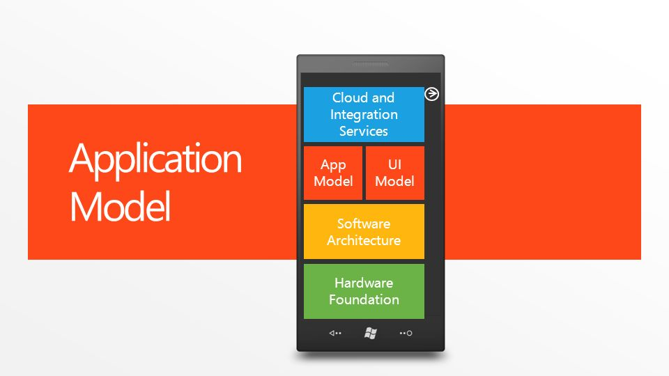Application Model Software Architecture App Model