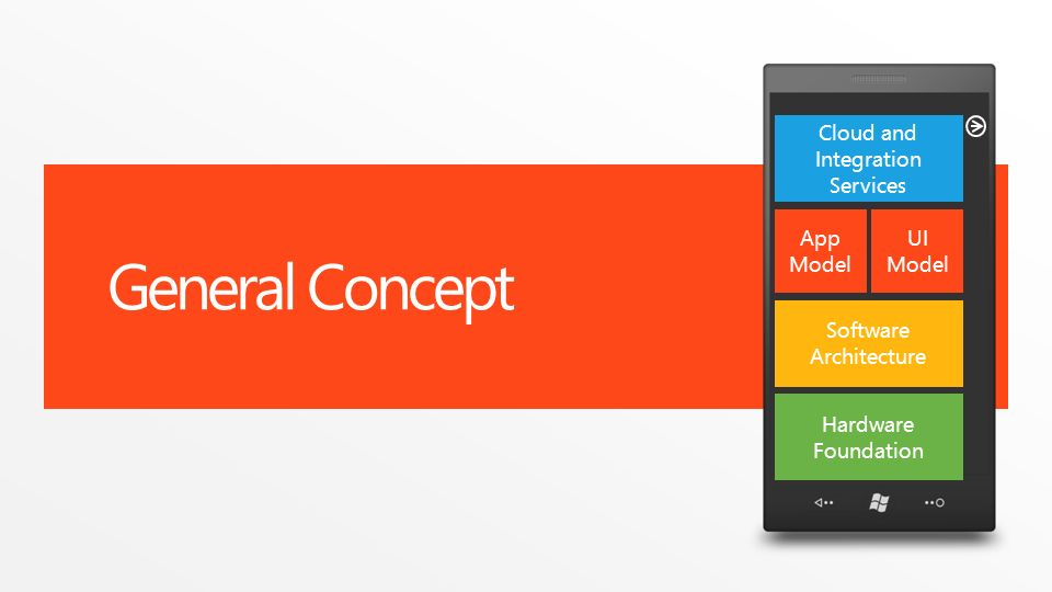 General Concept Software Architecture App Model