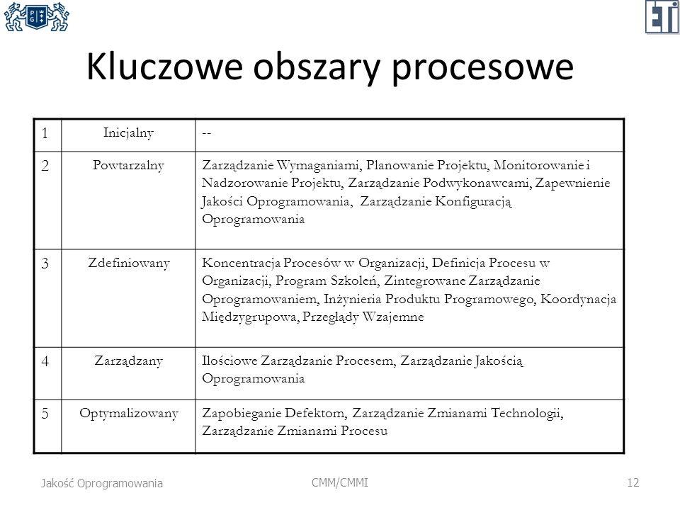 Kluczowe obszary procesowe