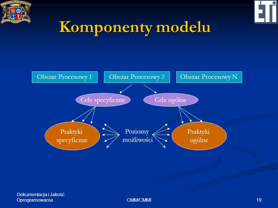 Komponenty modelu Obszar Procesowy 1 Obszar Procesowy 2