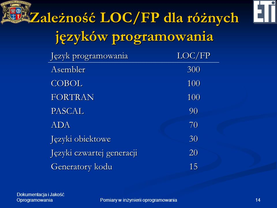 Zależność LOC/FP dla różnych języków programowania
