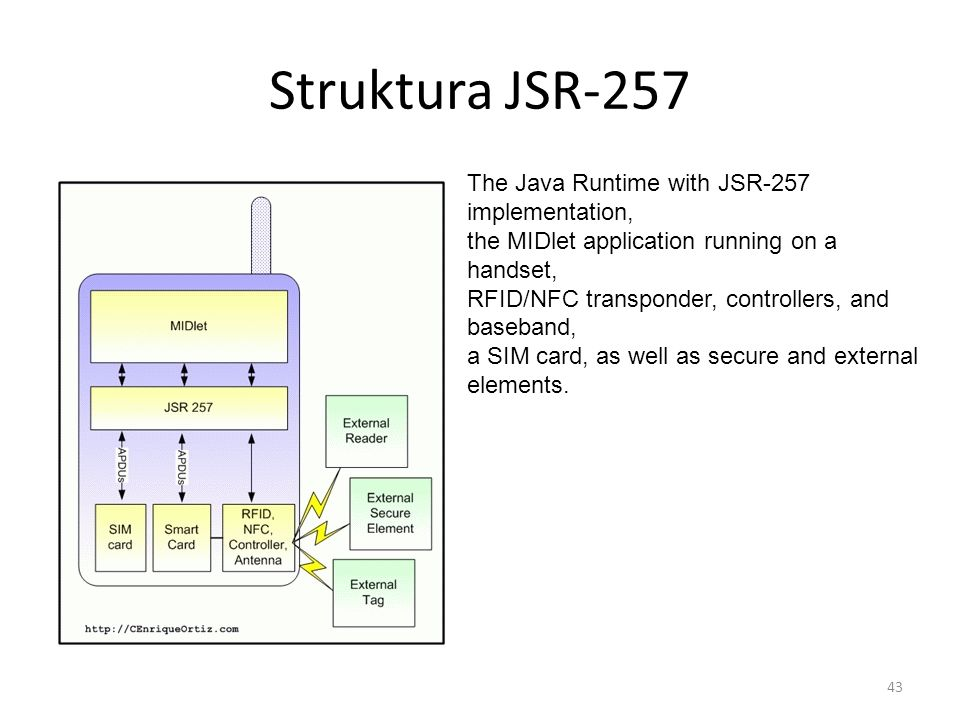 Struktura JSR-257 The Java Runtime with JSR-257 implementation,
