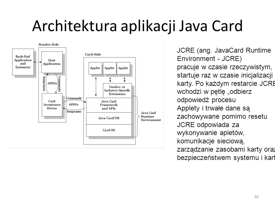 Architektura aplikacji Java Card