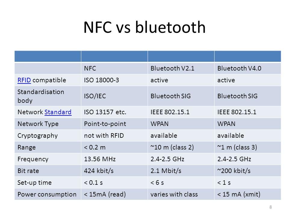 NFC vs bluetooth NFC Bluetooth V2.1 Bluetooth V4.0 RFID compatible