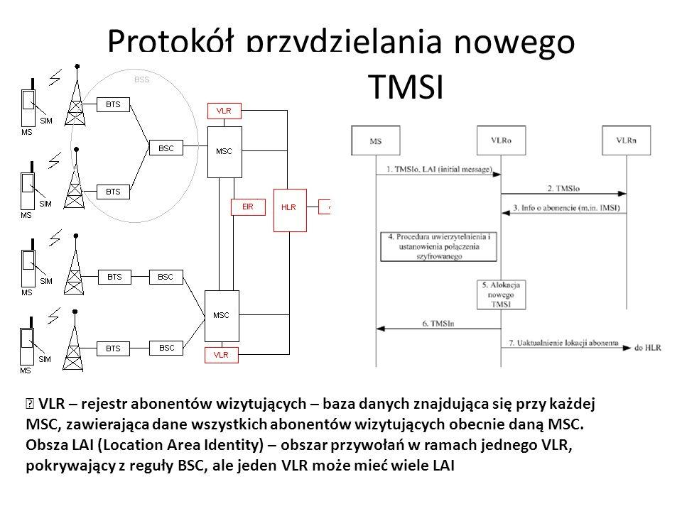 Protokół przydzielania nowego numeru TMSI