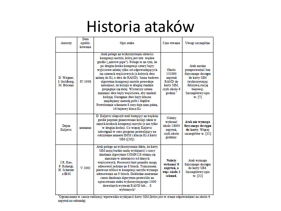 Historia ataków